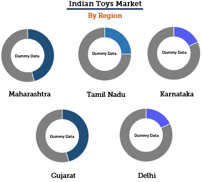 Indian Toys Market By Region