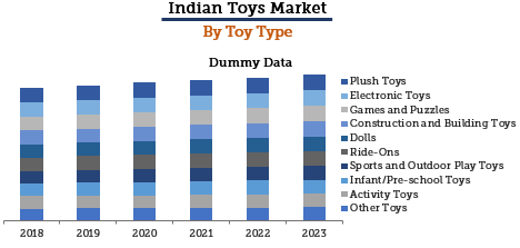 Indian Toys Market By Type