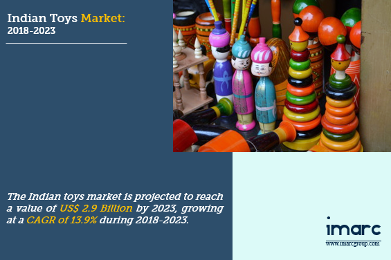 Toys Market Size in India