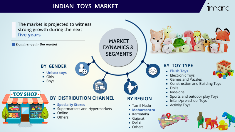 Indian Toys Market Size Report