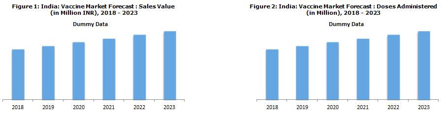 Indian Vaccine Market Report