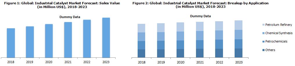 Industrial Catalyst Market Report