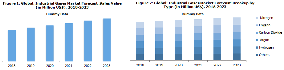 Industrial Gases Market Analysis