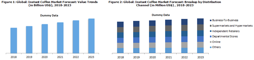 Instant Coffee Market Share