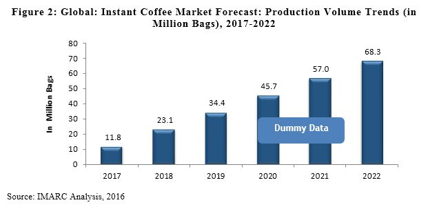 Instant Coffee Market | Share, Size,Trends, Growth ...