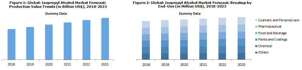Global Isopropyl Alcohol Market Price Trends 2018-2023