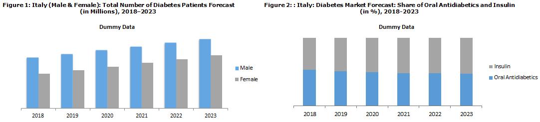 Italy Diabetes Market Report