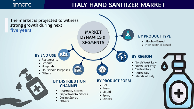 Italy Hand Sanitizer Market Report