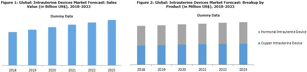 Intrauterine Devices Market Report