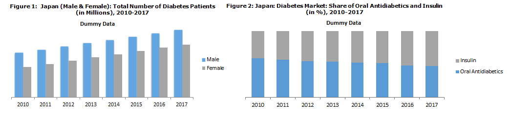 Japan Diabetes Market Expected to Reach US$ 4.9 Million by 2023