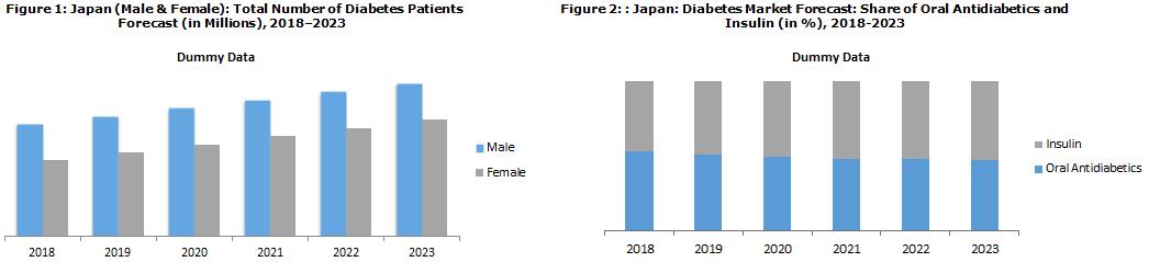 Japan Diabetes Market Report 2018