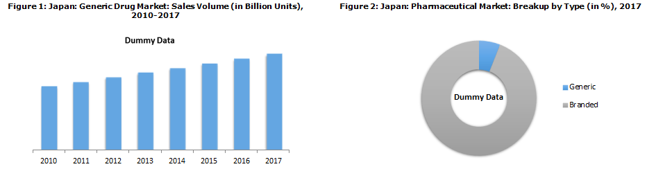 Catalysed by Government Initiatives, Japan Generic Drug Market Expected to Exceed JPY 2622 Billion by 2023