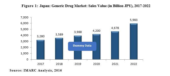Japan Generic Drug Market