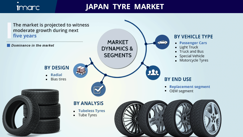 Japan Tyre Market Size Report