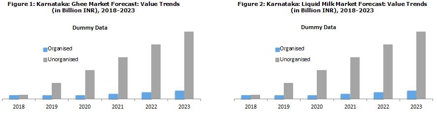 Karnataka Dairy Industry Report