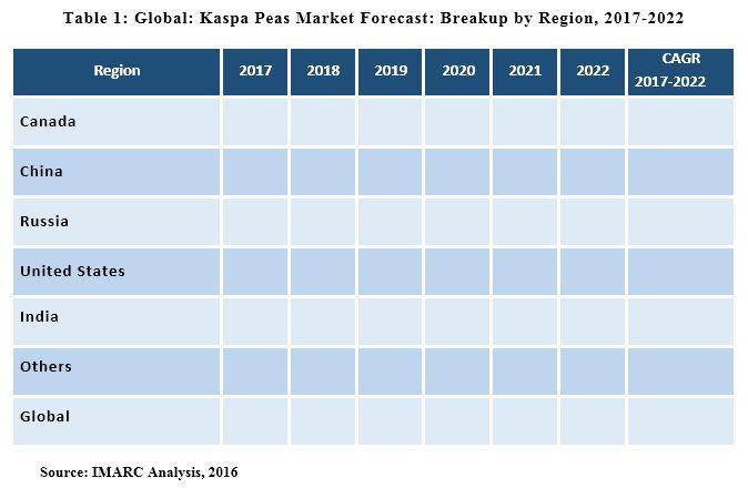 kaspa peas market report