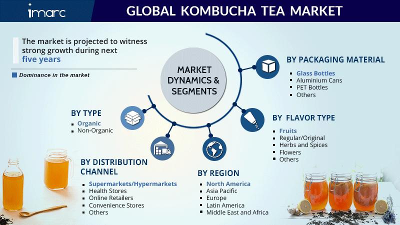 Kombucha Tea Market