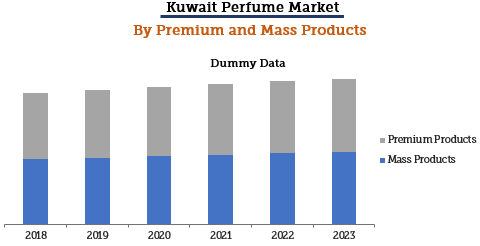 Kuwait Perfume Market By Premium and Mass Products