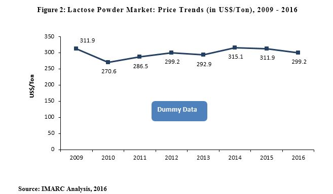 lactose powder market price