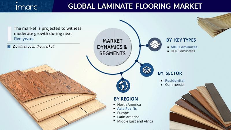 Laminate Flooring Market Size Report