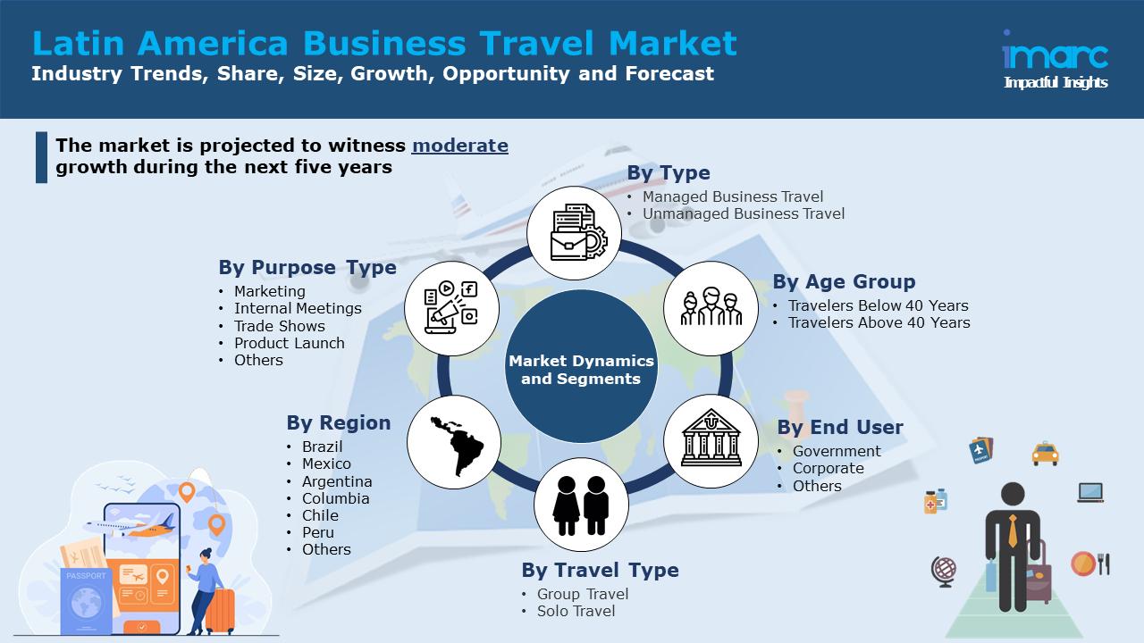 Latin America Business Travel Market Report