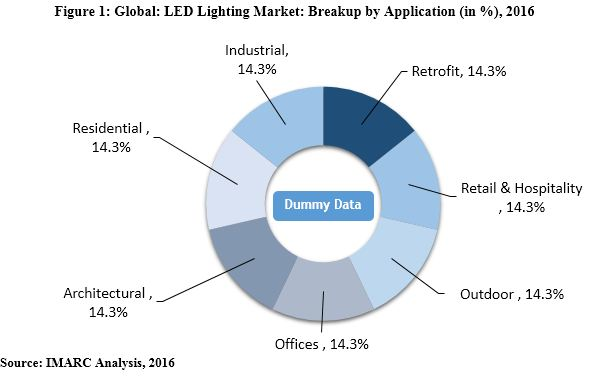 IMARCu0027s latest study u201cLED Bulb Market Global Industry Trends Share Size Growth Opportunity and Forecast 2017-2022u201d provides a techno-commercial roadmap ...  sc 1 st  IMARC Group & LED Bulb Market | Share Size Price Trends Growth u0026 Forecast ... azcodes.com