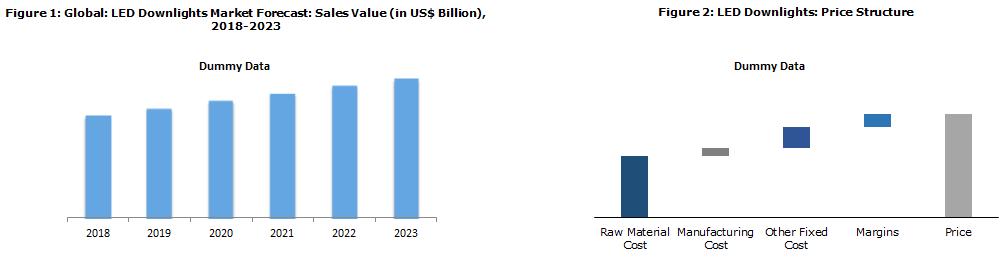 LED Downlight Market Report
