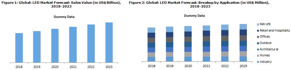 LED Lighting Market Trends