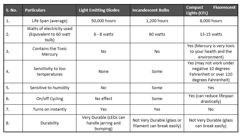 led lighting market