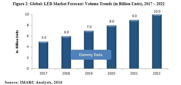LED Market Report