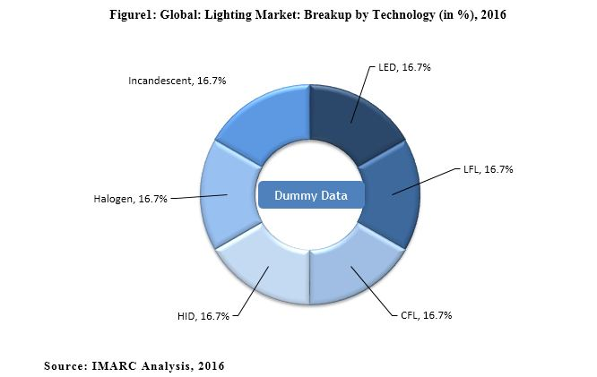 LED Market | Share, Size, Research Report and Forecast (2018-2023)