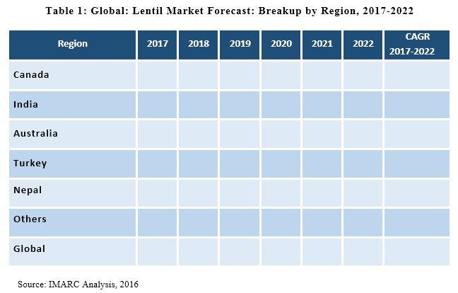 Lentil Market Report