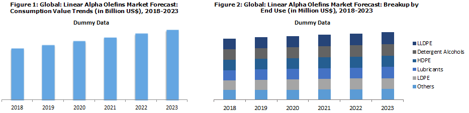 Linear Alpha Olefins Market Report