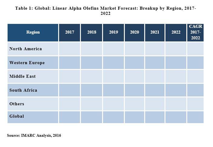 Linear Alpha Olifins market