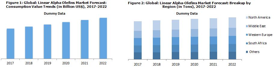 Linear Alpha Olefins Market Forecast