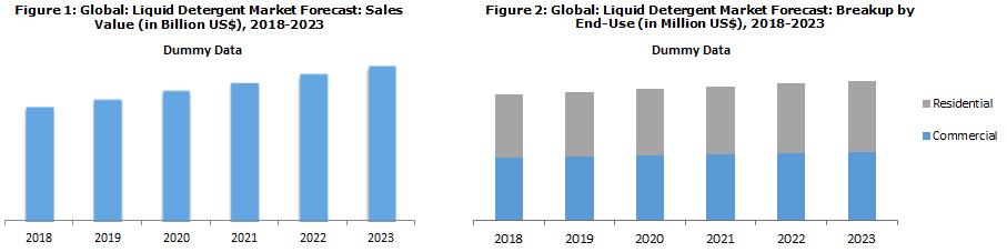 Liquid Laundry Detergent Market Analysis