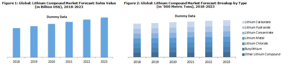 Lithium Compounds Market
