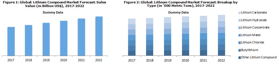 Lithium Compound Market