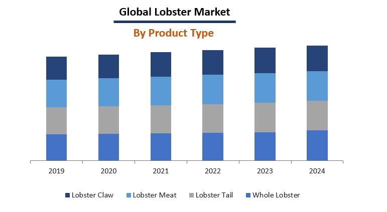 Lobster Market Report