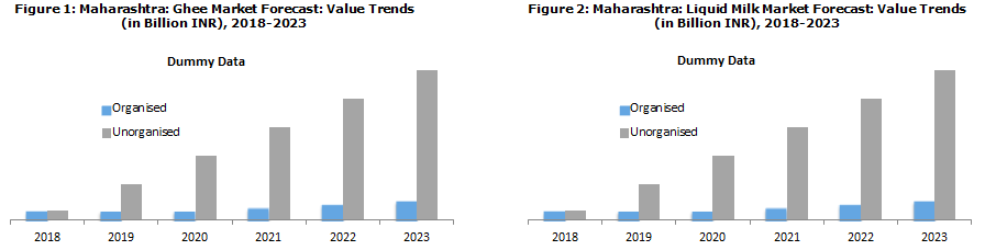 Maharashtra Dairy Industry Report