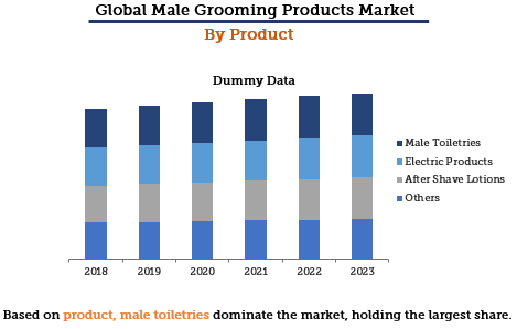 Male Grooming Market By Product Type