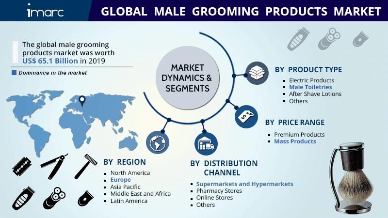 Male Grooming Product Market Research Report