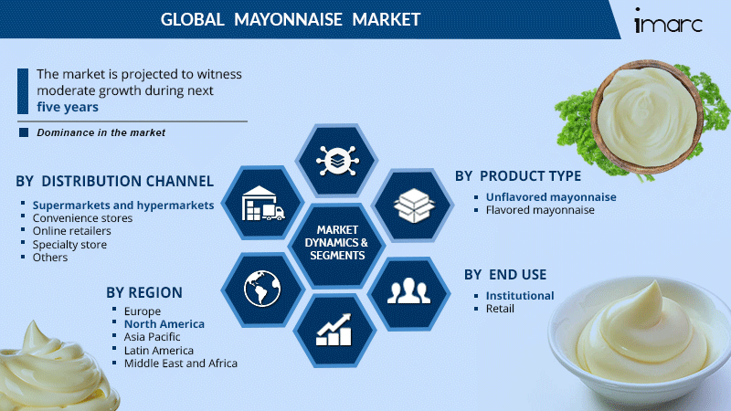 Mayonnaise Market Share Report