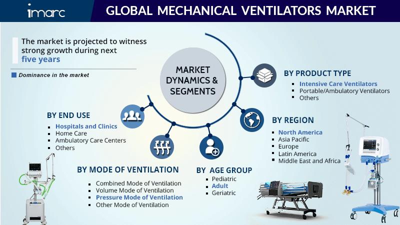 Mechanical Ventilators Market Report