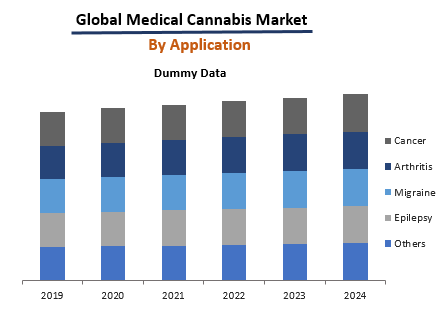 Medical Cannabis Market By Application