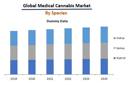 Medical Cannabis Market By Species
