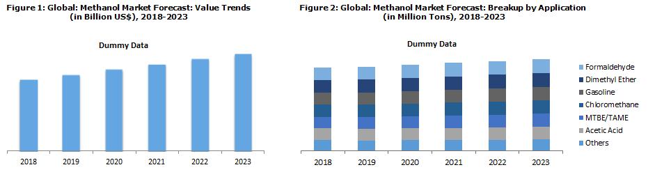 Methanol Market Price