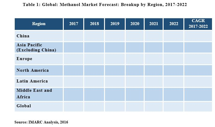 Methanol Market Share, Size, Price Trends, Report & Outlook 2019-2024