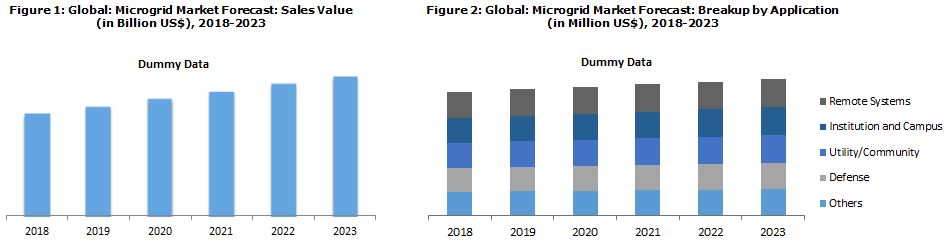 Microgrid Market Research Report
