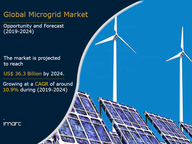 Microgrid Market Report